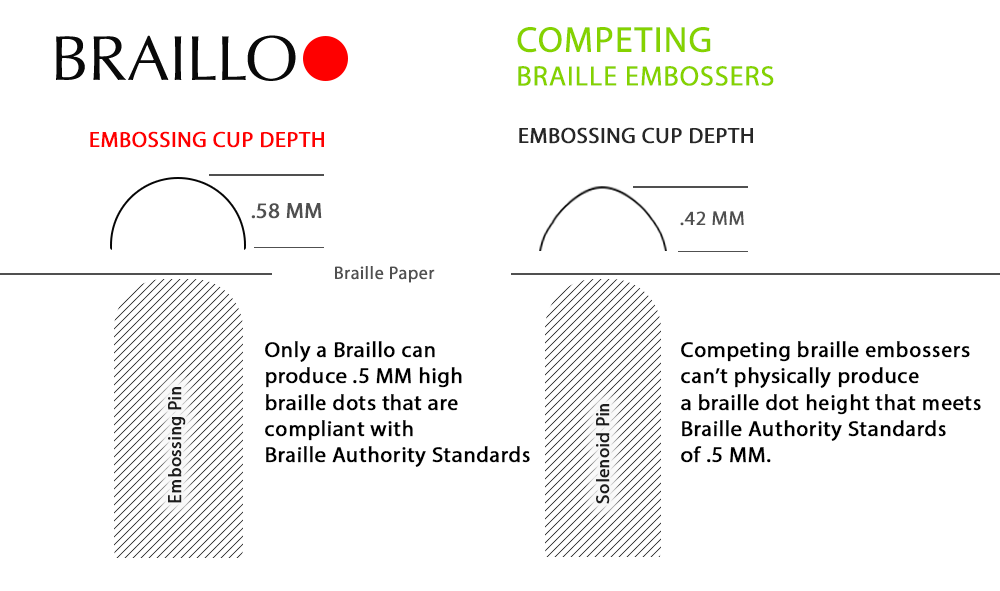 braille-cup-comparison-1000
